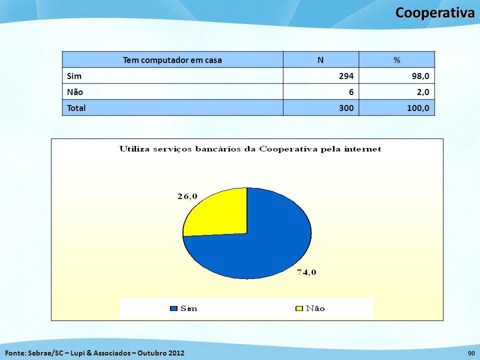 Cooperativa Tem computador em casa N % Sim 294 98,0 Não 6 2,0 Total