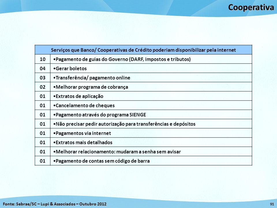 Cooperativa Serviços que Banco/ Cooperativas de Crédito poderiam disponibilizar pela internet. 10.