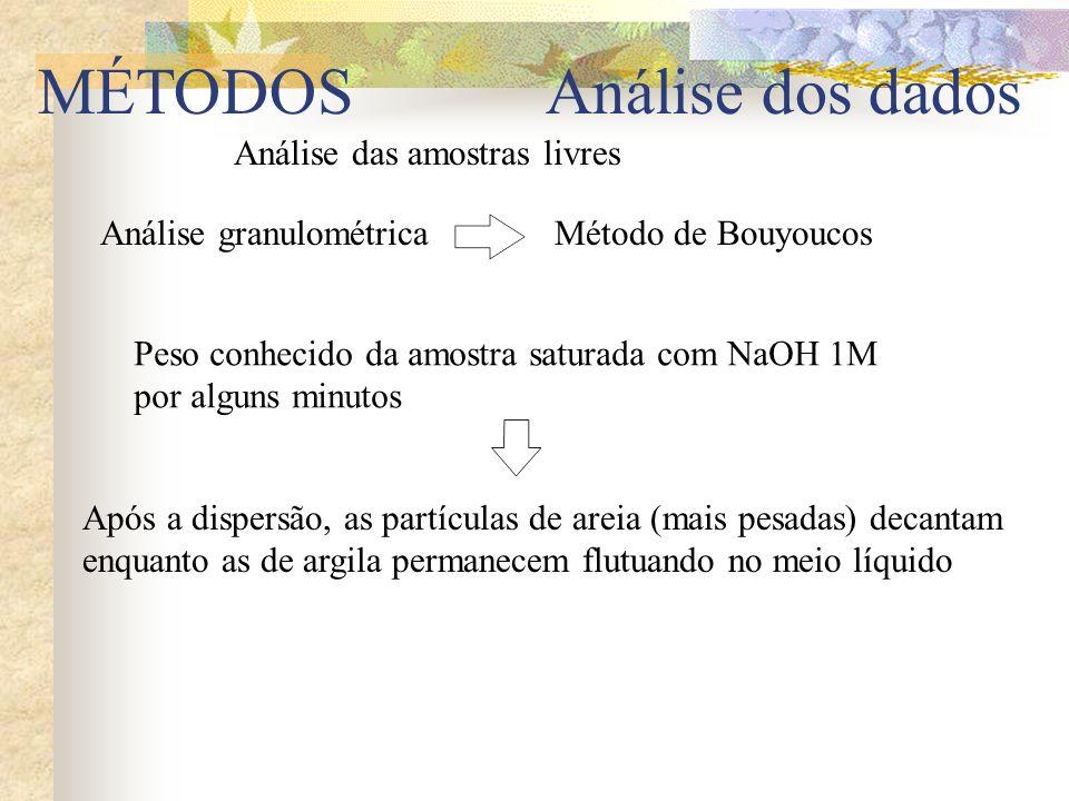 MÉTODOS Análise dos dados Análise das amostras livres