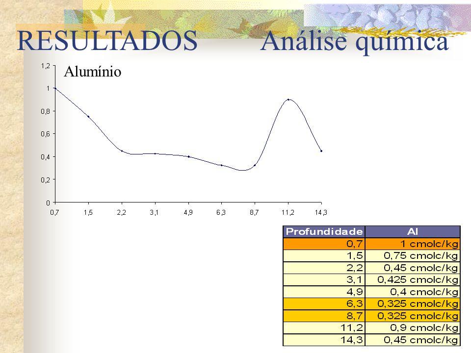 RESULTADOS Análise química Alumínio