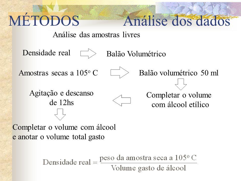 MÉTODOS Análise dos dados Análise das amostras livres Densidade real