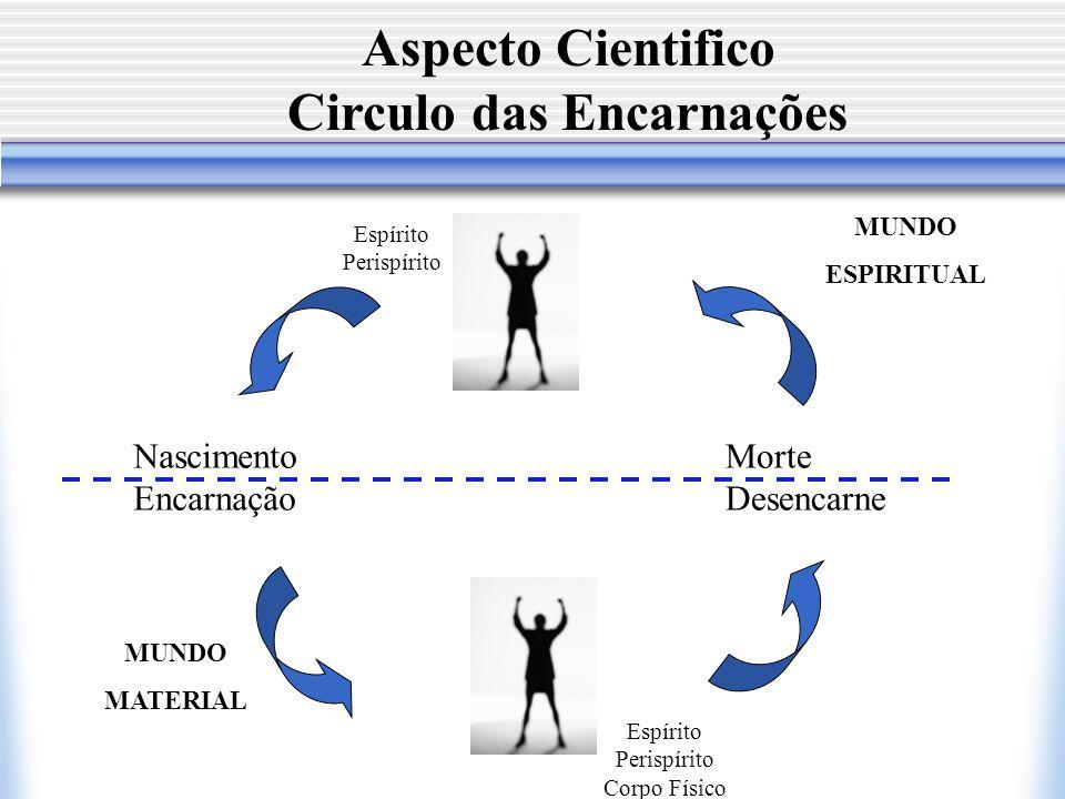 Circulo das Encarnações