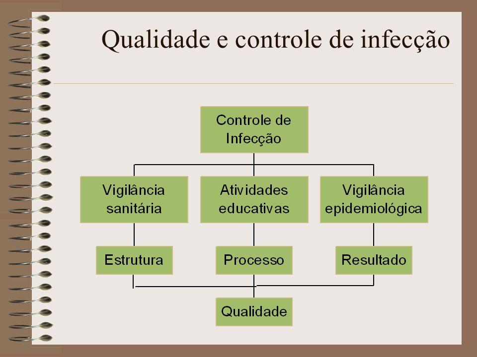 Qualidade e controle de infecção