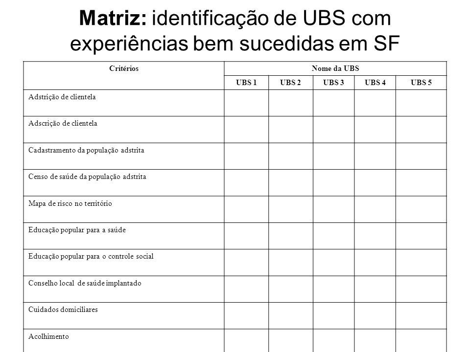 Matriz: identificação de UBS com experiências bem sucedidas em SF