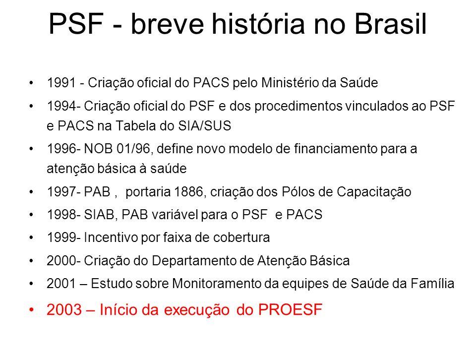 PSF - breve história no Brasil