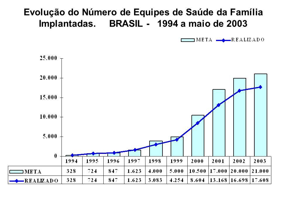 Evolução do Número de Equipes de Saúde da Família Implantadas