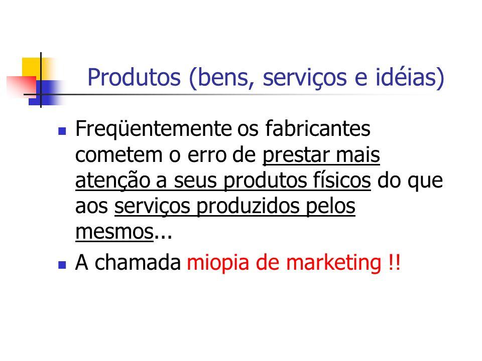 Produtos (bens, serviços e idéias)