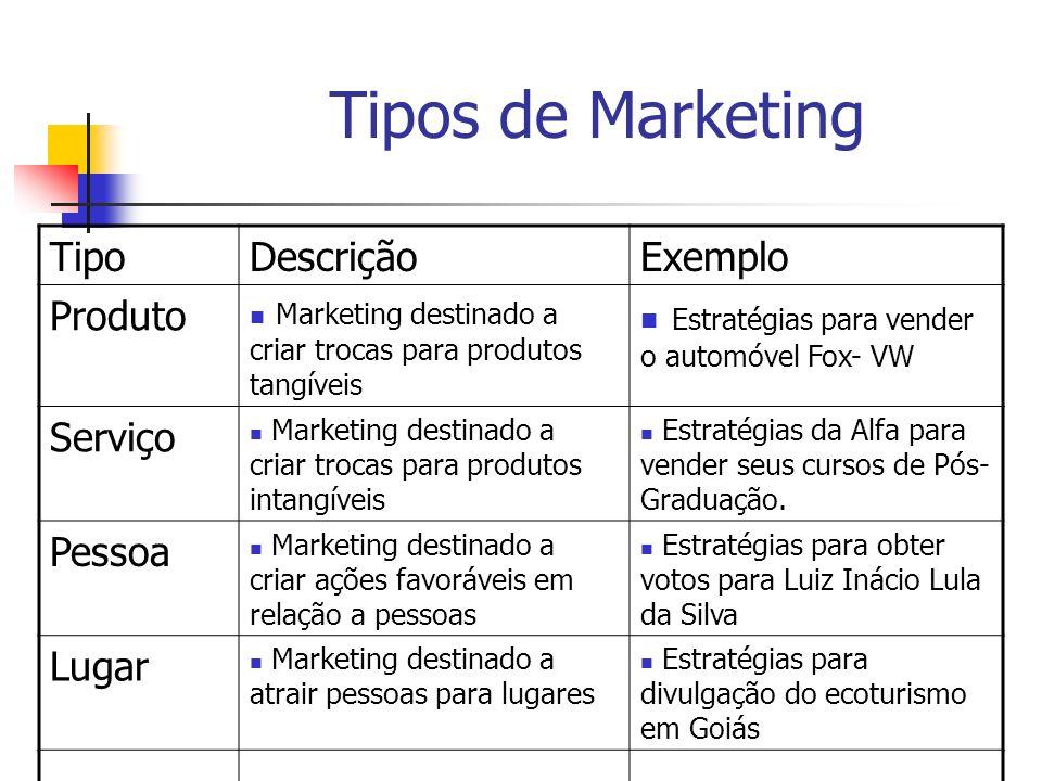 Tipos de Marketing Tipo Descrição Exemplo Produto