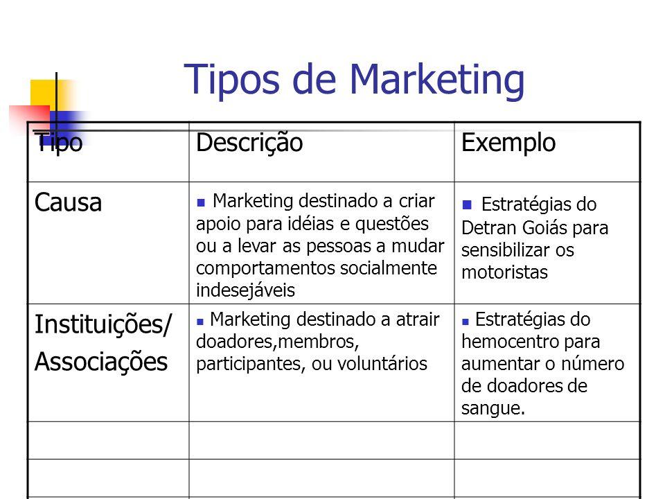 Tipos de Marketing Tipo Descrição Exemplo Causa
