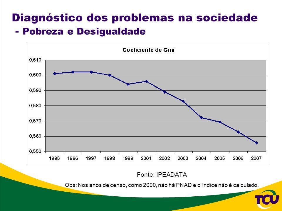Diagnóstico dos problemas na sociedade - Pobreza e Desigualdade