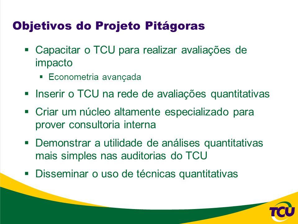 Objetivos do Projeto Pitágoras