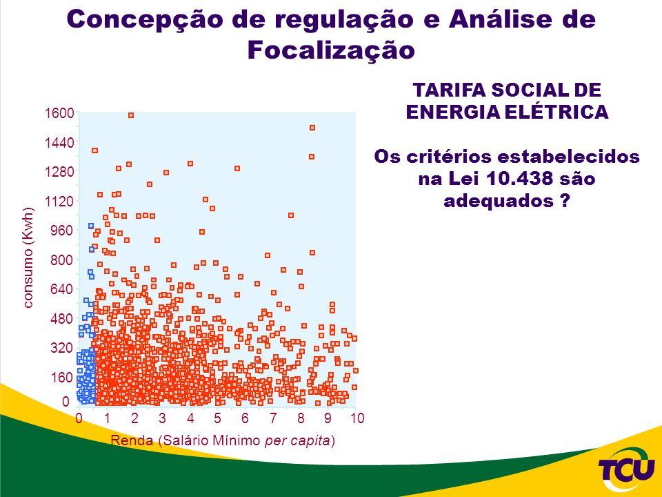 Concepção de regulação e Análise de Focalização