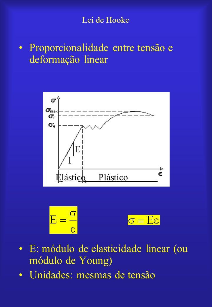 Proporcionalidade entre tensão e deformação linear