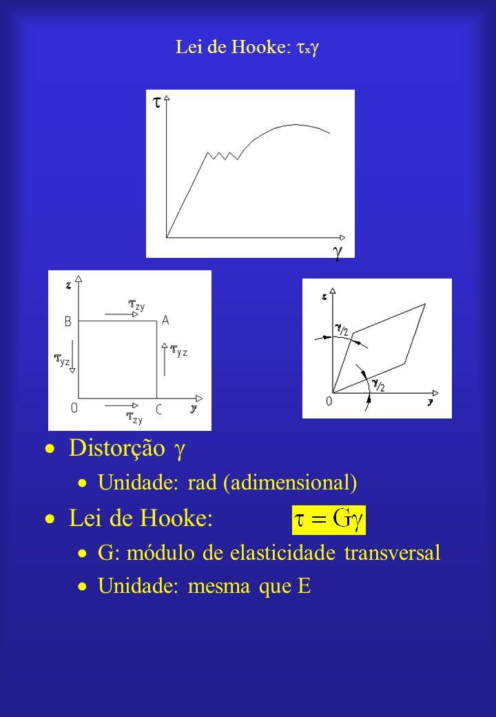 Distorção  Lei de Hooke: Unidade: rad (adimensional)
