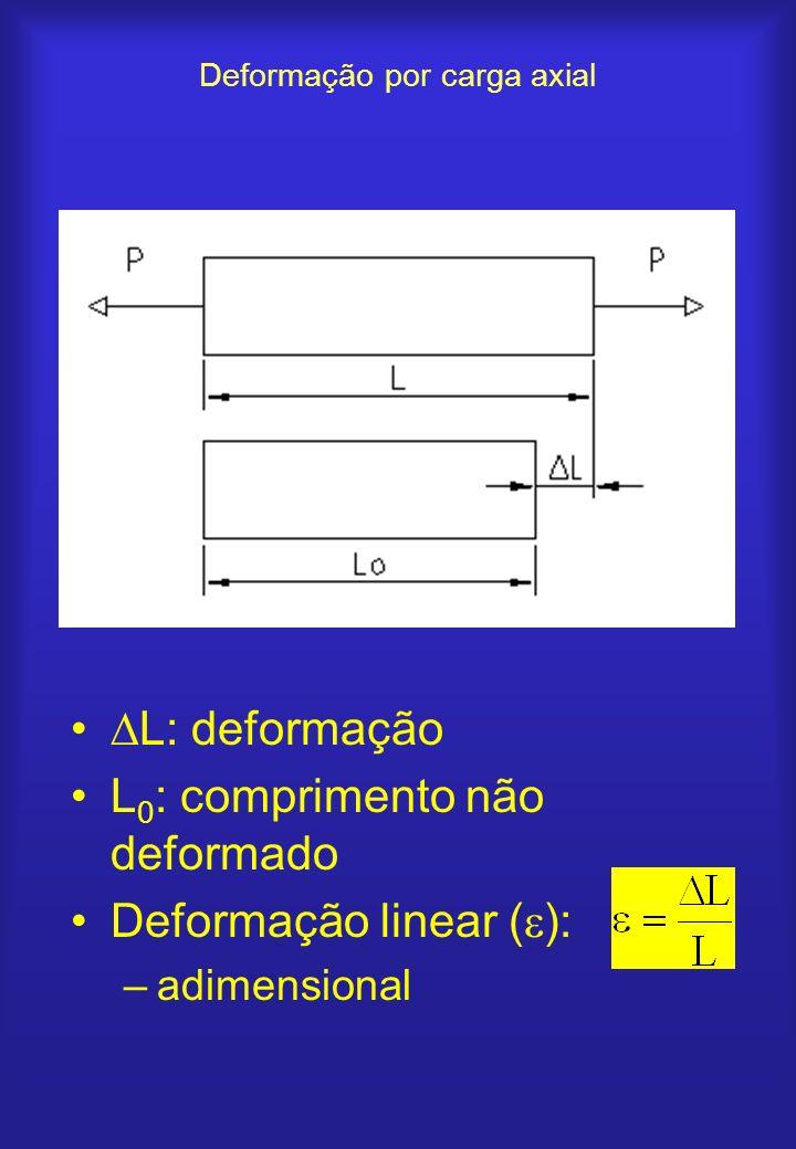 Deformação por carga axial