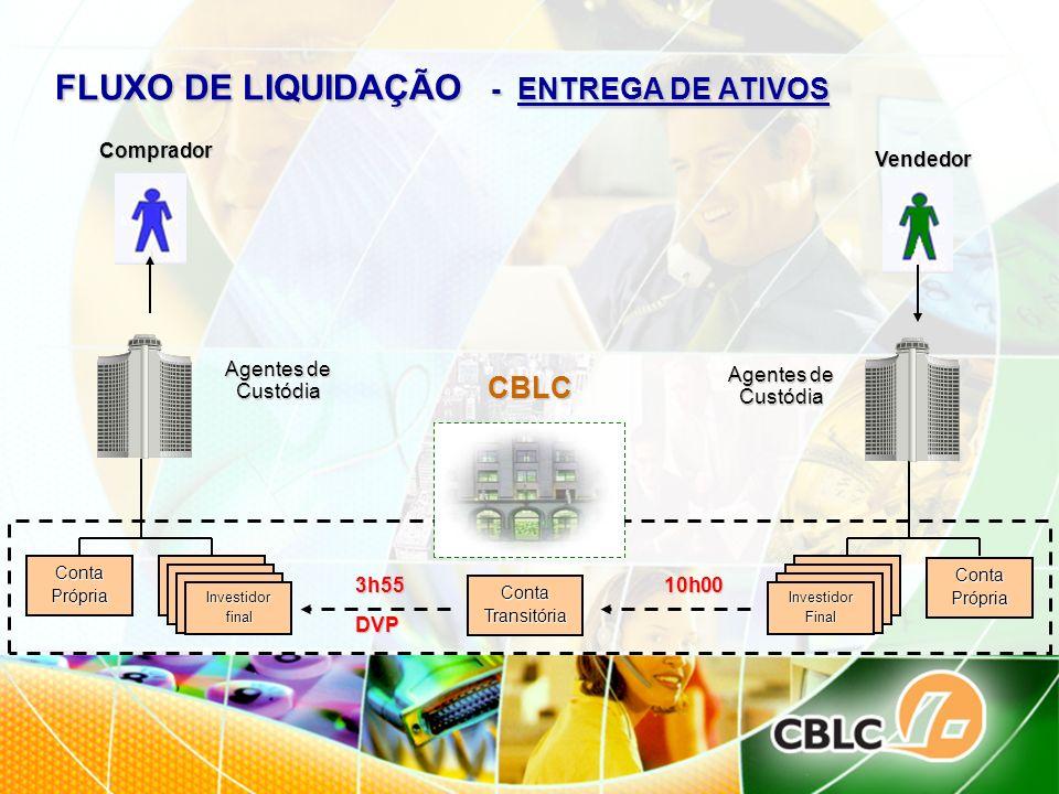 FLUXO DE LIQUIDAÇÃO - ENTREGA DE ATIVOS