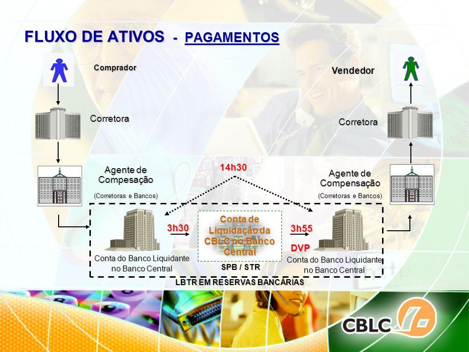 FLUXO DE ATIVOS - PAGAMENTOS