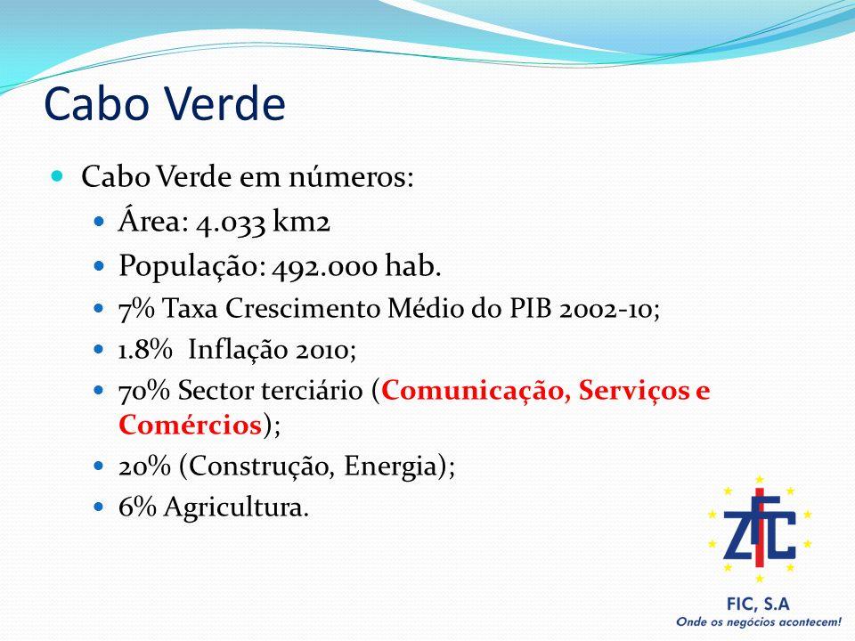 Cabo Verde Cabo Verde em números: Área: 4.033 km2