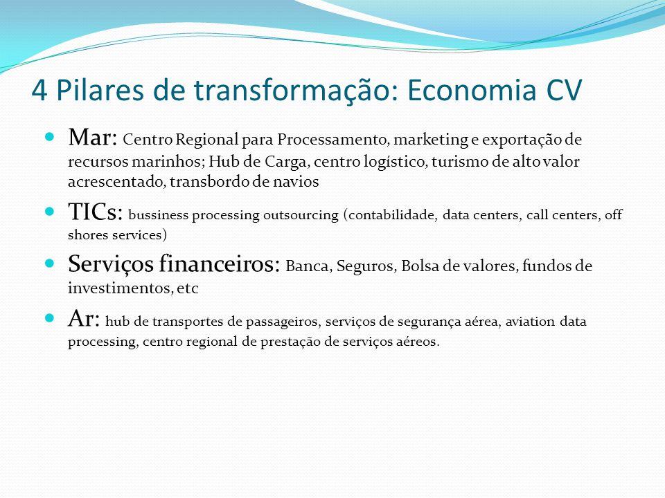 4 Pilares de transformação: Economia CV