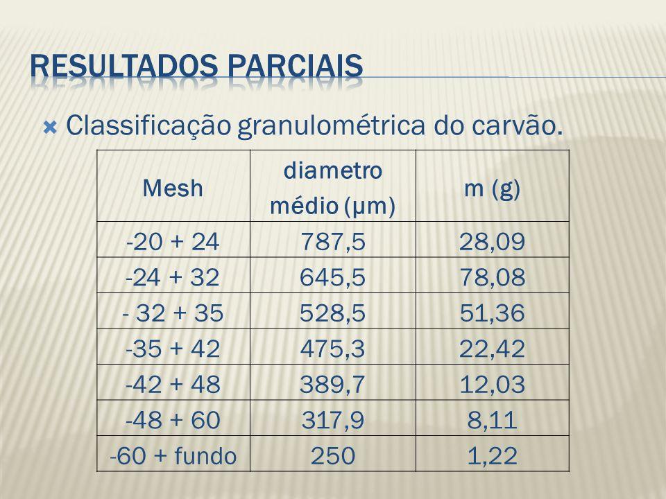 Resultados parciais Classificação granulométrica do carvão. Mesh