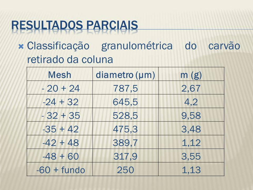 Resultados parciais Classificação granulométrica do carvão retirado da coluna. Mesh. diametro (μm)