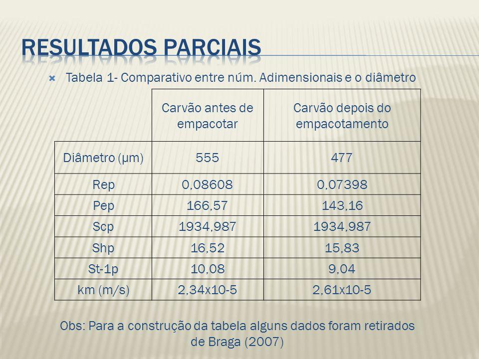 Resultados parciais Tabela 1- Comparativo entre núm. Adimensionais e o diâmetro. Carvão antes de empacotar.