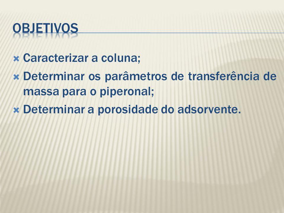 Objetivos Caracterizar a coluna;