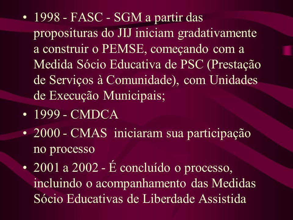 1998 - FASC - SGM a partir das proposituras do JIJ iniciam gradativamente a construir o PEMSE, começando com a Medida Sócio Educativa de PSC (Prestação de Serviços à Comunidade), com Unidades de Execução Municipais;