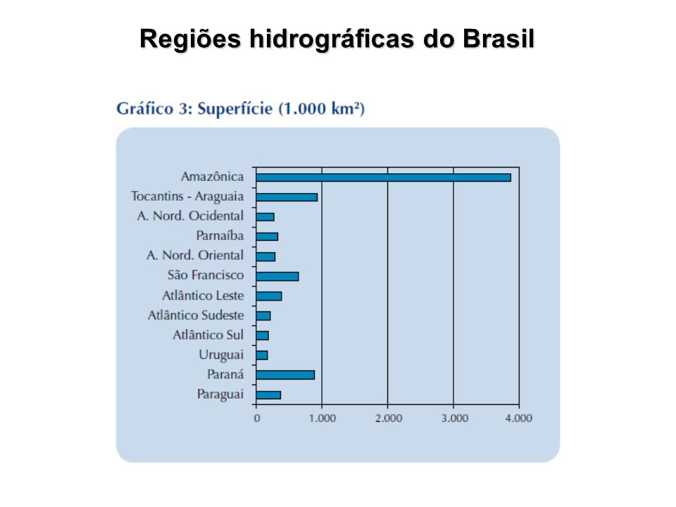 Regiões hidrográficas do Brasil
