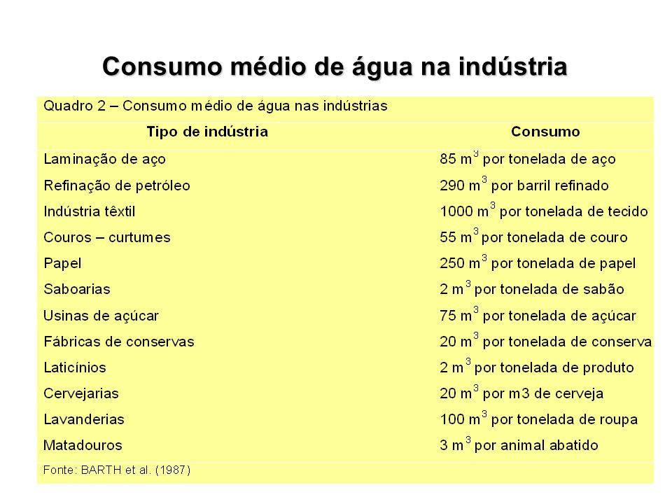 Consumo médio de água na indústria