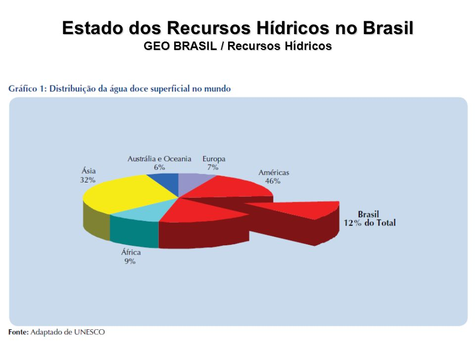 Estado dos Recursos Hídricos no Brasil GEO BRASIL / Recursos Hídricos