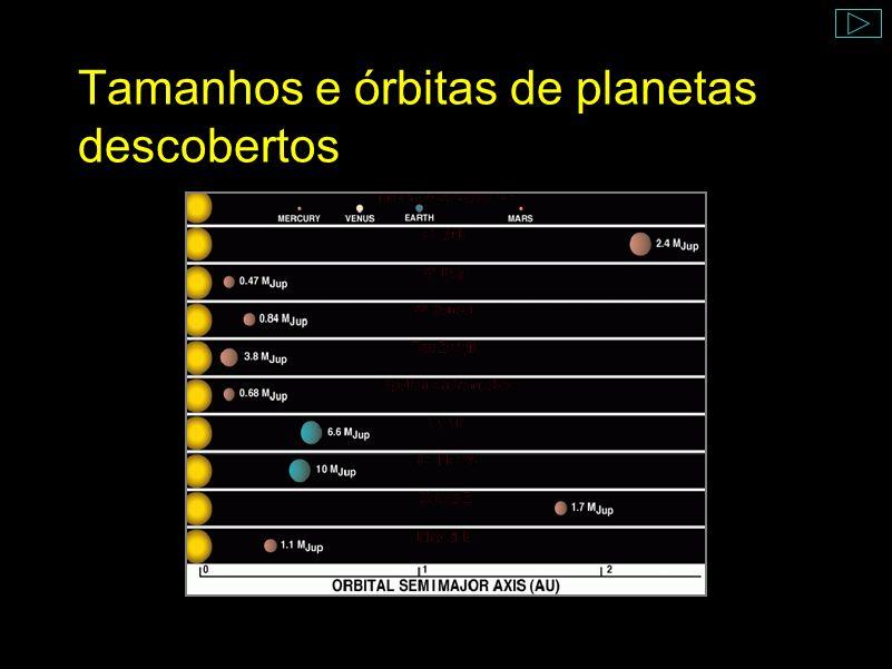 Tamanhos e órbitas de planetas descobertos
