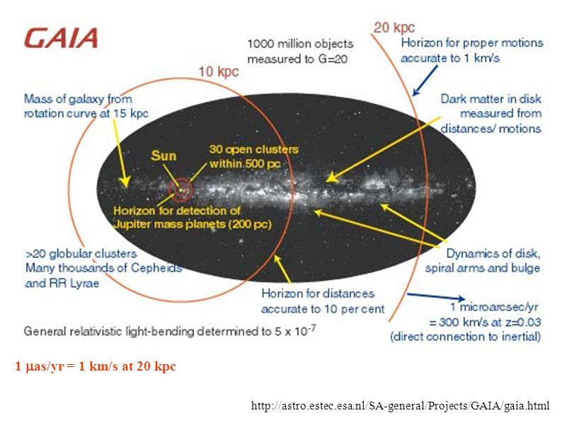 1 mas/yr = 1 km/s at 20 kpc http://astro.estec.esa.nl/SA-general/Projects/GAIA/gaia.html