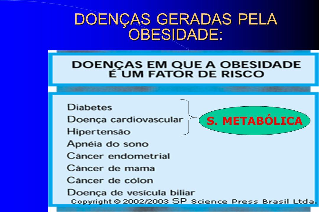 DOENÇAS GERADAS PELA OBESIDADE: