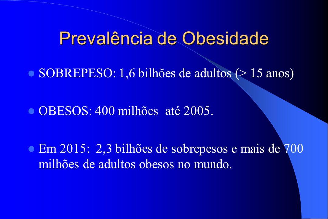 Prevalência de Obesidade