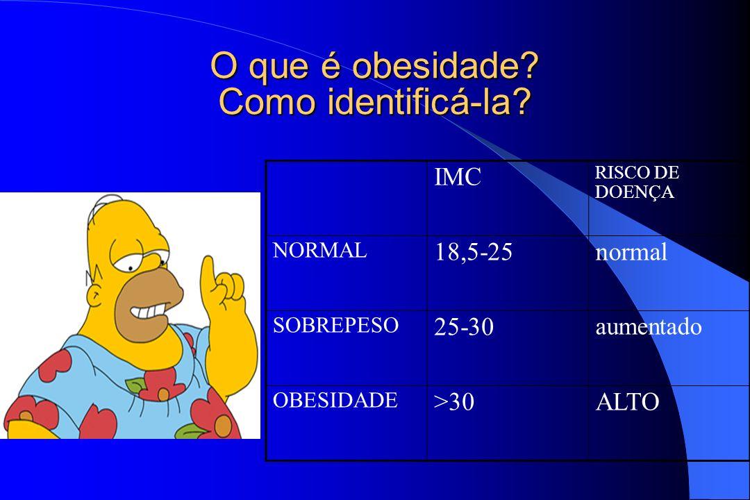 O que é obesidade Como identificá-la