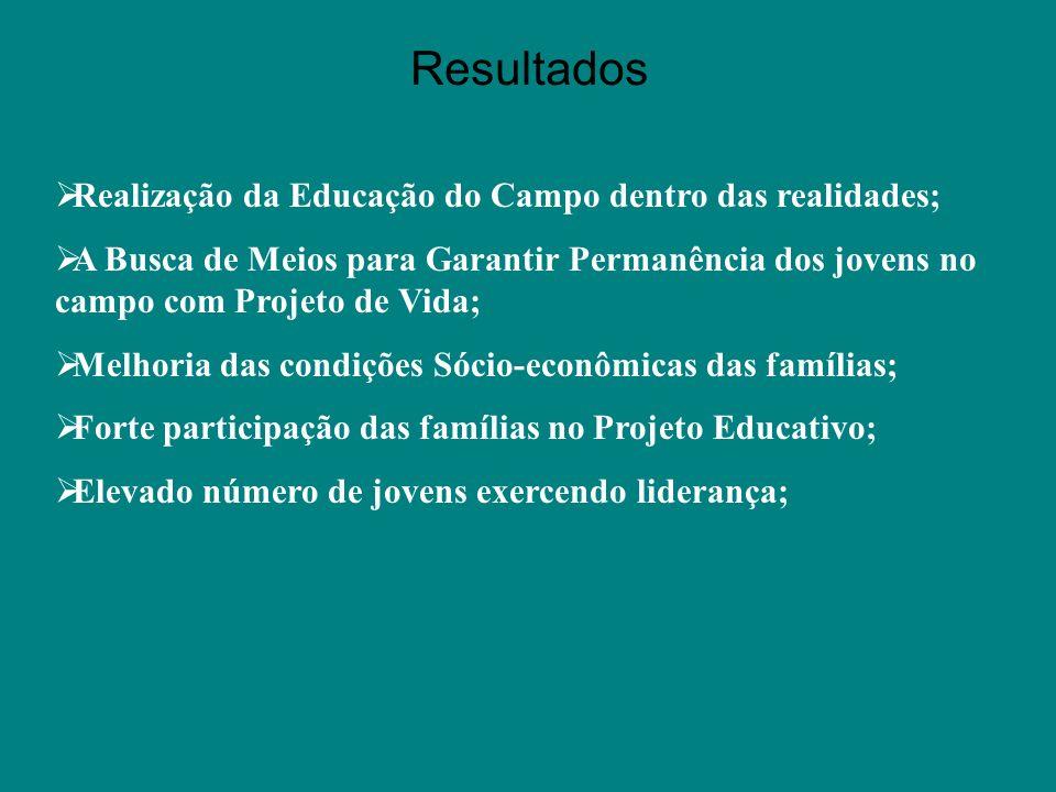 Resultados Realização da Educação do Campo dentro das realidades;