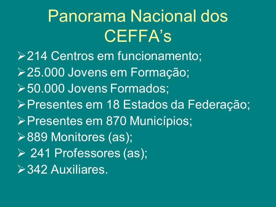 Panorama Nacional dos CEFFA's