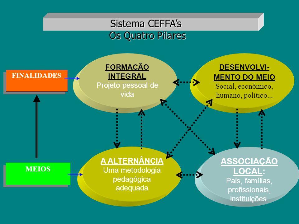 Sistema CEFFA's Os Quatro Pilares ASSOCIAÇÃO LOCAL: A ALTERNÂNCIA