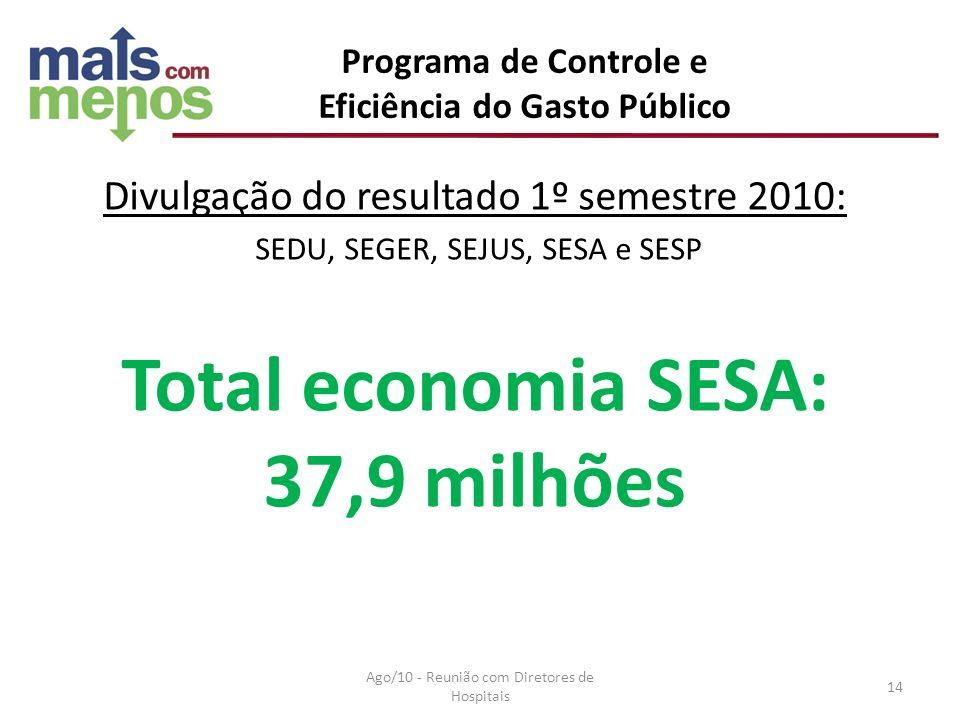 Eficiência do Gasto Público Total economia SESA: 37,9 milhões