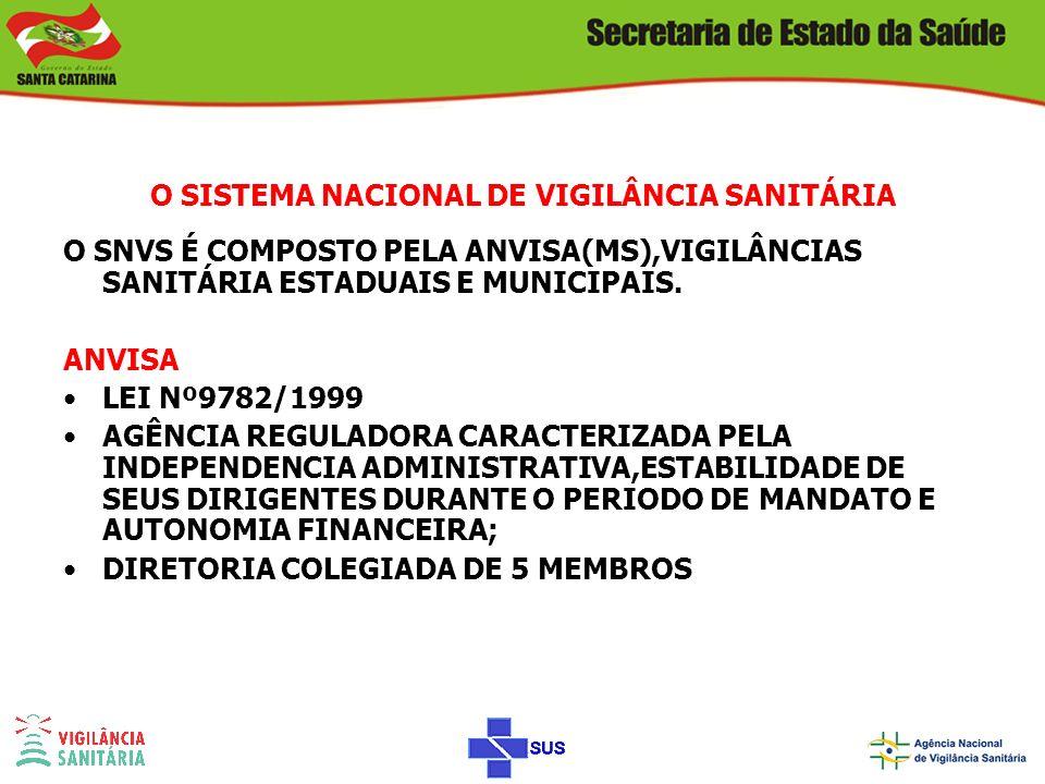 O SISTEMA NACIONAL DE VIGILÂNCIA SANITÁRIA