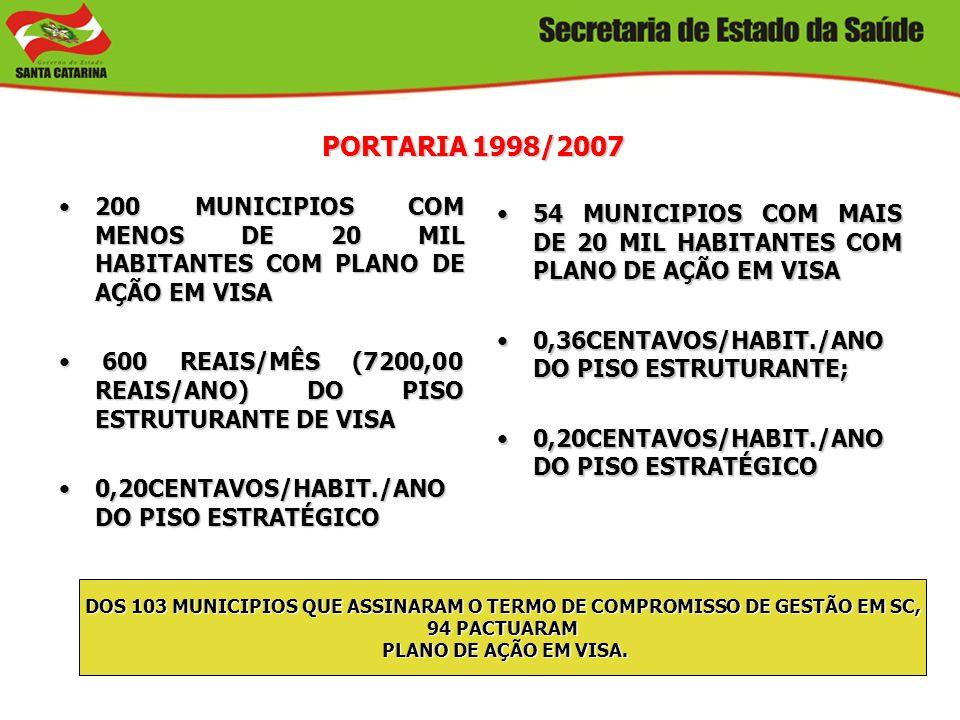 PORTARIA 1998/2007 200 MUNICIPIOS COM MENOS DE 20 MIL HABITANTES COM PLANO DE AÇÃO EM VISA.