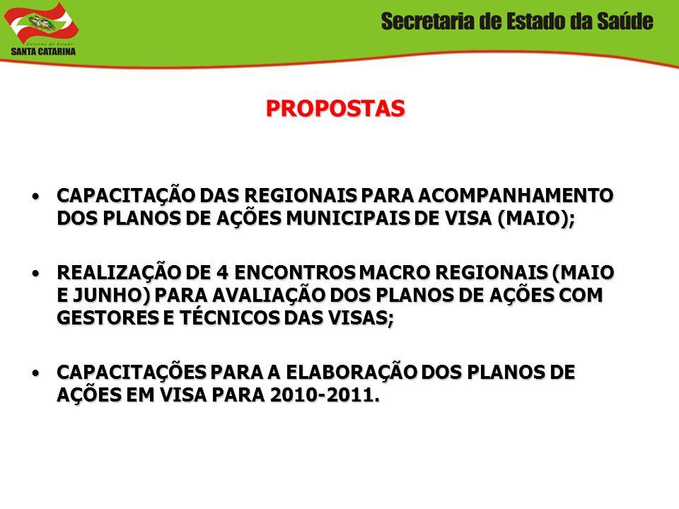 PROPOSTAS CAPACITAÇÃO DAS REGIONAIS PARA ACOMPANHAMENTO DOS PLANOS DE AÇÕES MUNICIPAIS DE VISA (MAIO);