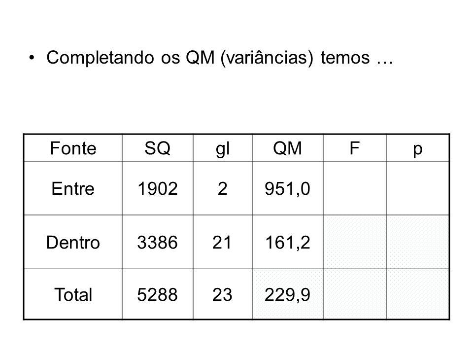 Completando os QM (variâncias) temos …