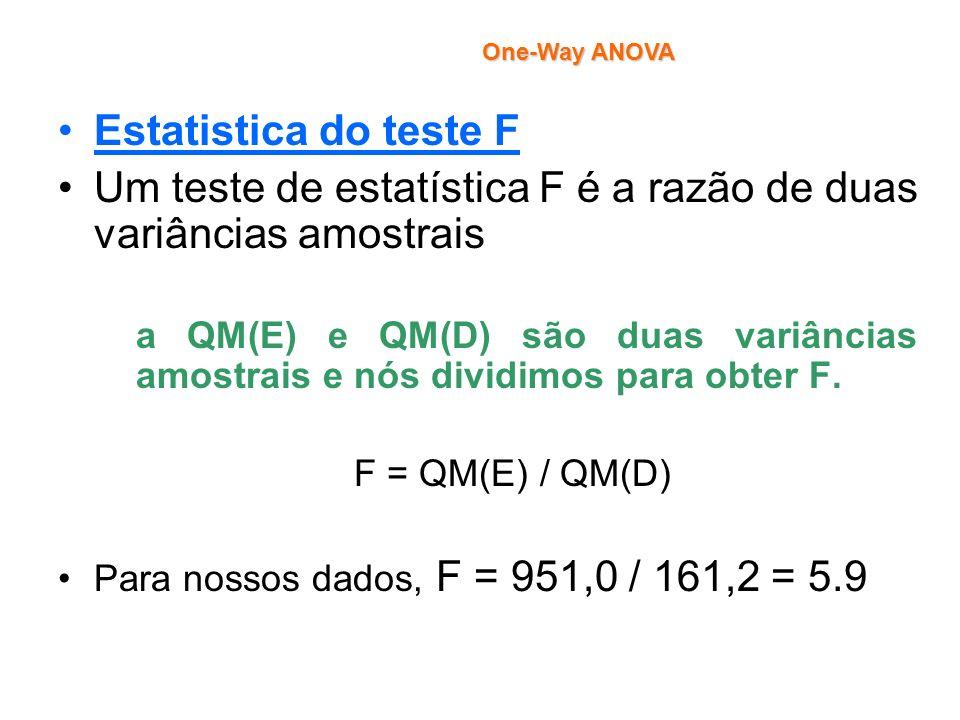 Um teste de estatística F é a razão de duas variâncias amostrais