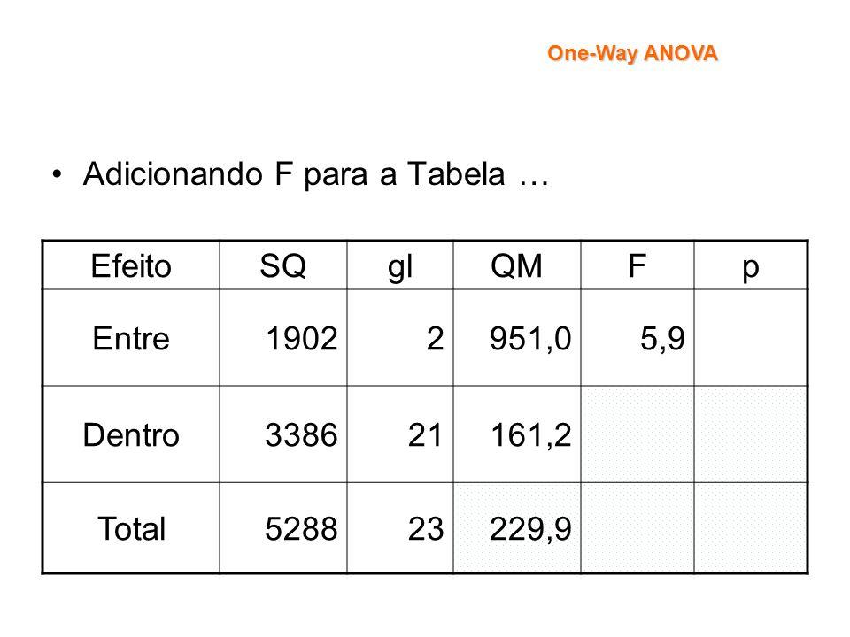 Adicionando F para a Tabela … Efeito SQ gl QM F p Entre 1902 2 951,0