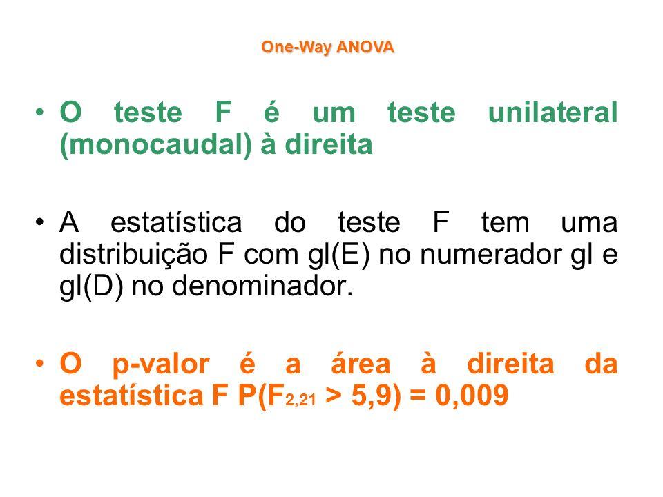 O teste F é um teste unilateral (monocaudal) à direita
