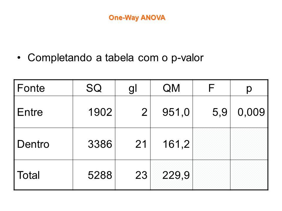 Completando a tabela com o p-valor Fonte SQ gl QM F p Entre 1902 2
