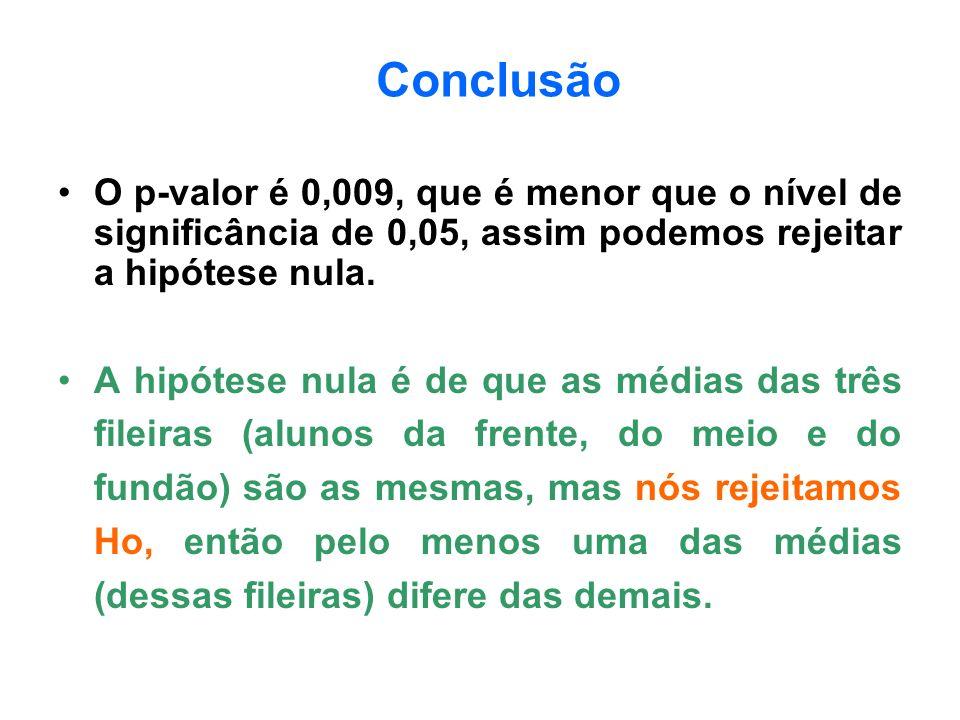 ConclusãoO p-valor é 0,009, que é menor que o nível de significância de 0,05, assim podemos rejeitar a hipótese nula.