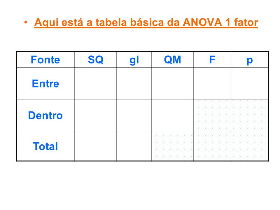 Aqui está a tabela básica da ANOVA 1 fator